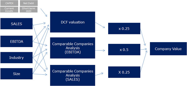 determining business value