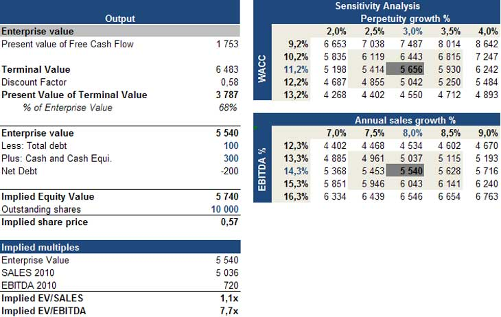 Dcf model dcf valuation discounted cash flow analysis for Simple lbo model template