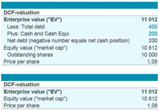 Enterprise value to equity bridge