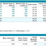 Target capital structure and Beta