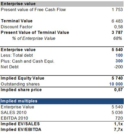Dcf Model Dcf Valuation Discounted Cash Flow Analysis
