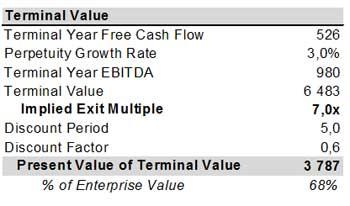 Terminal Value